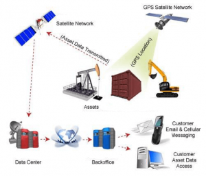 Satellite Asset Tracking System - How It Works
