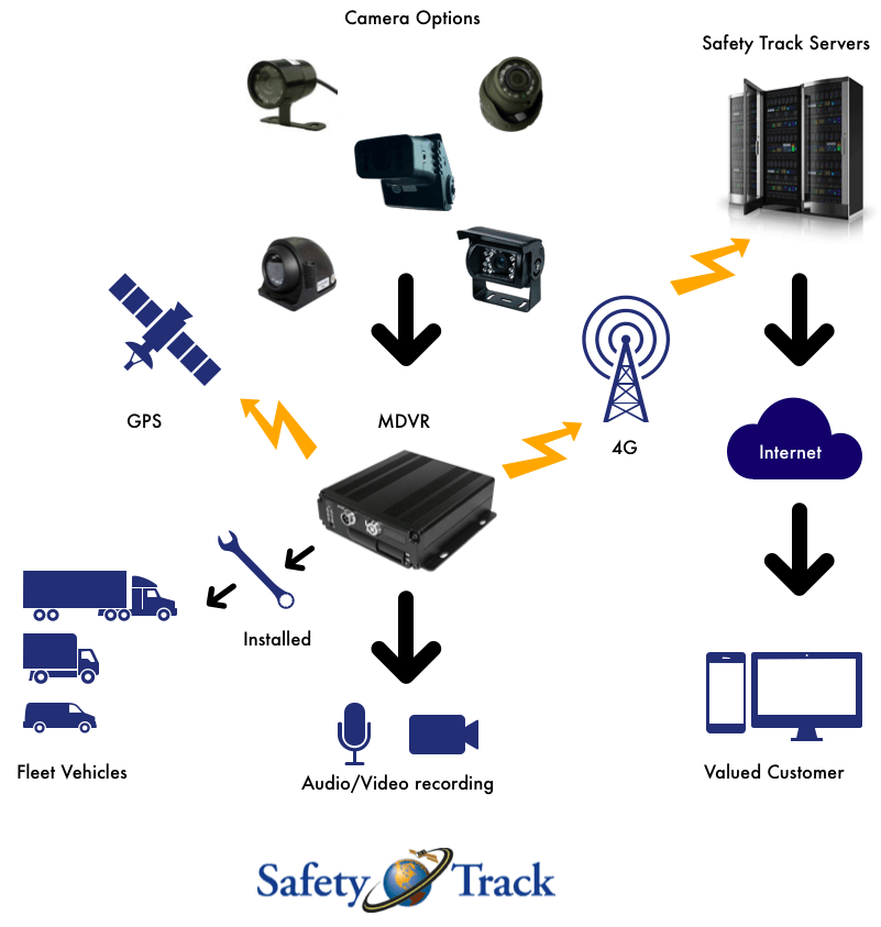 How it works Live Streaming Cameras
